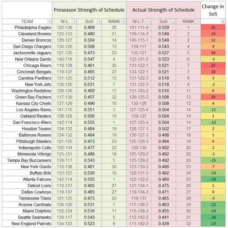 How much the 2016 Strength of Schedule changed from the preseason estimate to the final SoS  http://ift.tt/2pLymc3 Submitted April 21 2017 at 10:24AM by Mooninites_Unite via reddit http://ift.tt/2pZbyoC