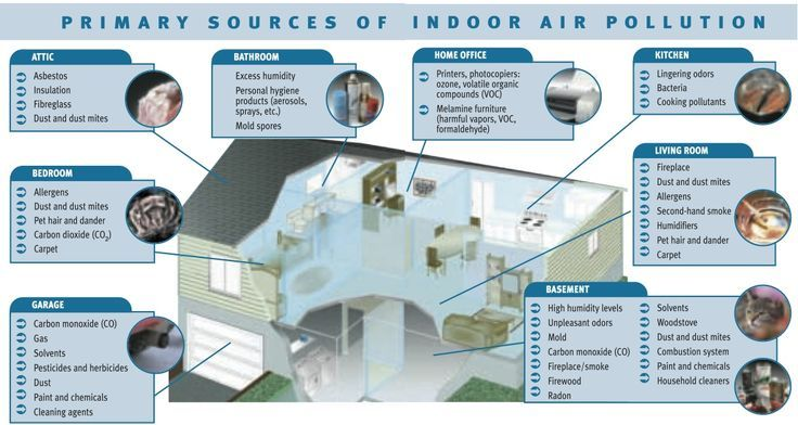Indoor Air Quality Indoor Air Pollution Indoor Air Quality