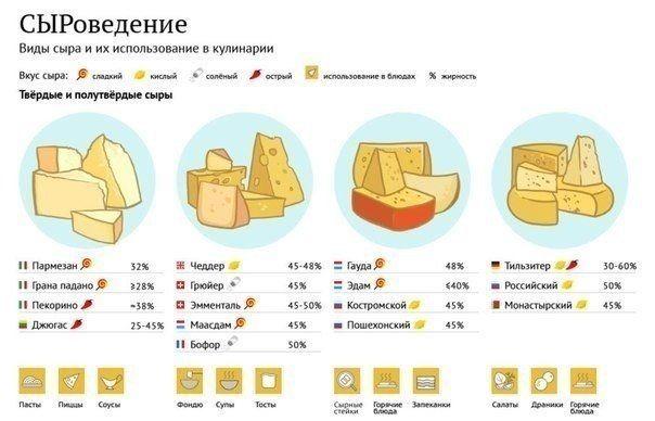 Выбираем сыр. Обсуждение на LiveInternet - Российский Сервис Онлайн-Дневников