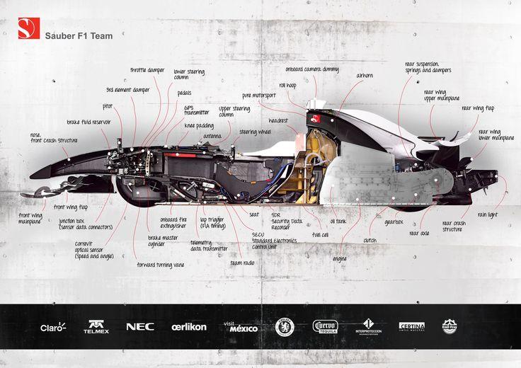 Internal Components of a F1 Car