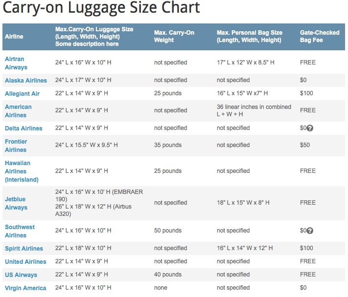Carry-On Luggage Size Limits