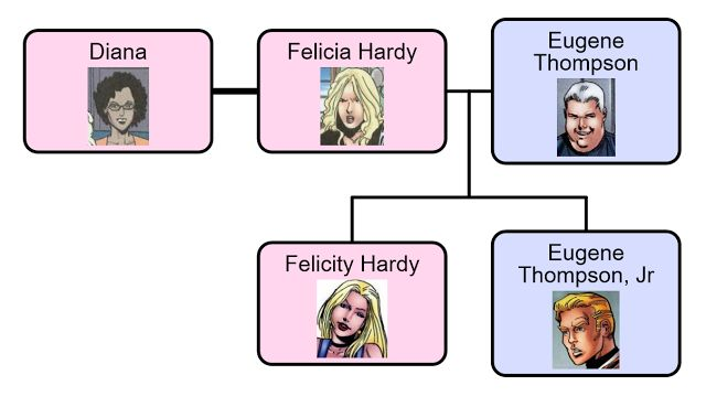 A Comic Odyssey: The Hardy/Thompson Family Tree