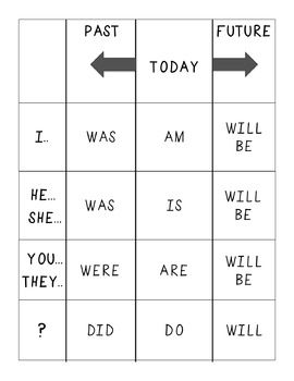 English Grammar - To Be Basic Verb Conjugation Chart