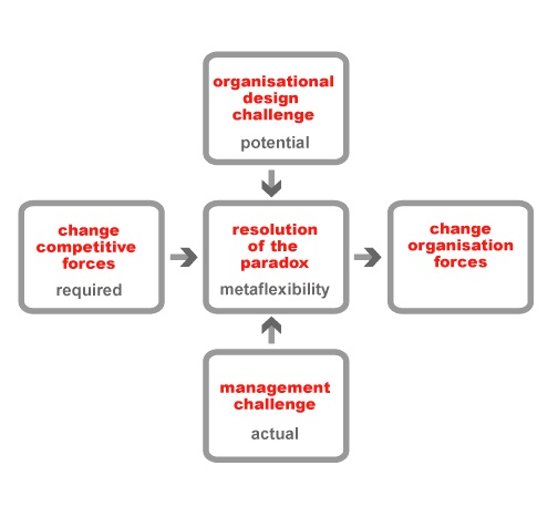 The Transformation Office: a new organisational capability for the digital economy