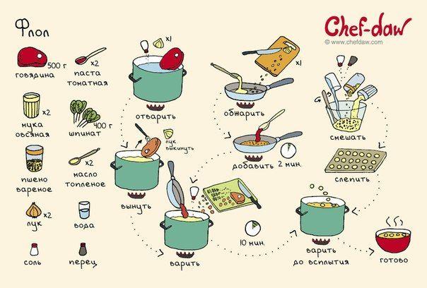 chef daw - Пошук Google