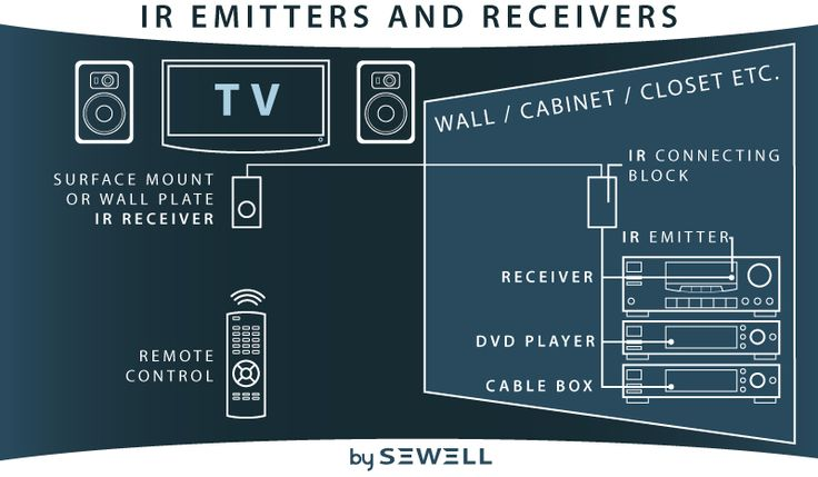 23 Best Images About Tv Mounting On Pinterest Wall Mount