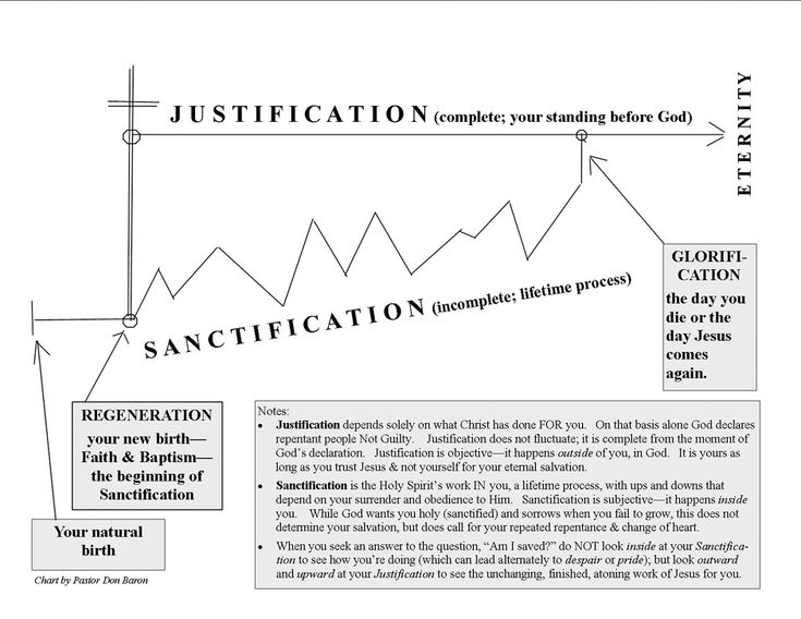 Image result for justification vs sanctification graph