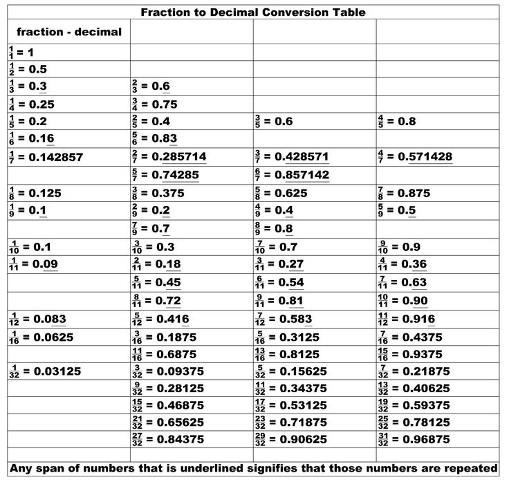 Printable Fraction Decimal Conversion Chart Tools And