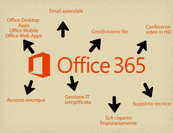 I vantaggi del Cloud Computing sintetizzati da Office 365
