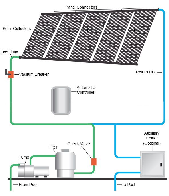 25 Best Ideas About Solar Pool Heater On Pinterest Diy