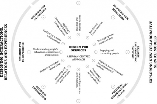 Service Design Research
