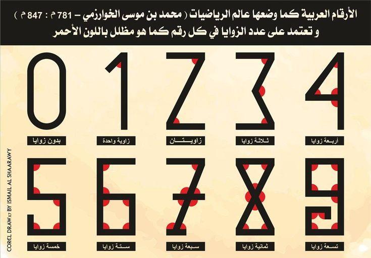 الأرقام العربية Artist Shapr Artwork