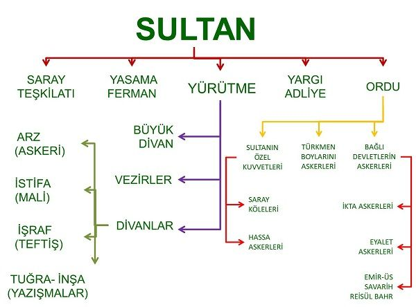 Anadolu Selçuklu Devletinde Toprak Yönetimi