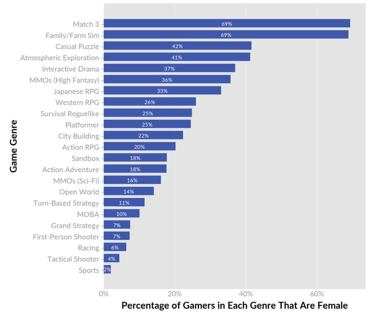 Beyond 50/50: Breaking Down The Percentage of Female Gamers By Genre
