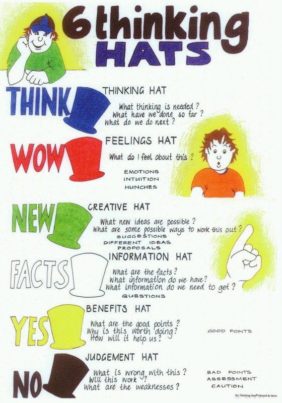 Only best 25+ ideas about Six Thinking Hats on Pinterest ...