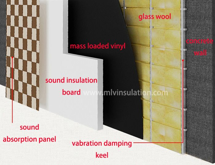 What Is The Best Soundproof Materials Here Am Describing About Something Different Sometimmes We Need Soundproofing Material Sound Blocking Sound Insulation