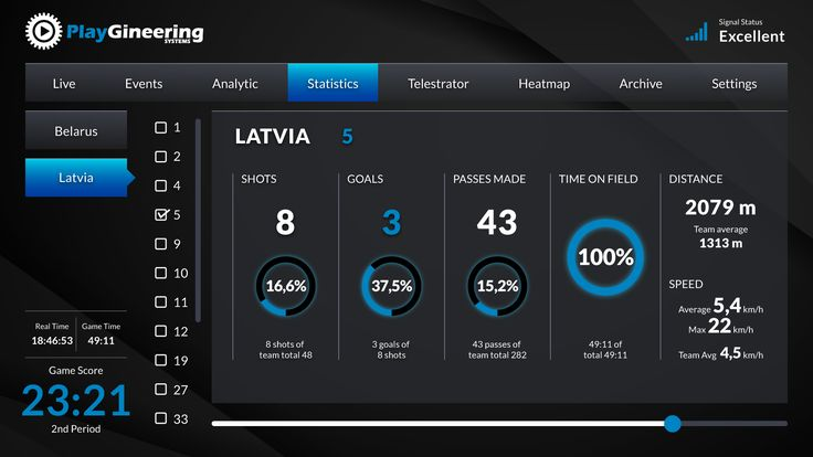 Few weeks ago, during 2016 European Handball Championship game between Olympic Champions Denmark and Latvia, Playgineering Systems team integrated