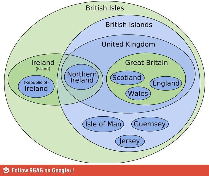 Great Britain - United Kingdom - British Islands - British Isles