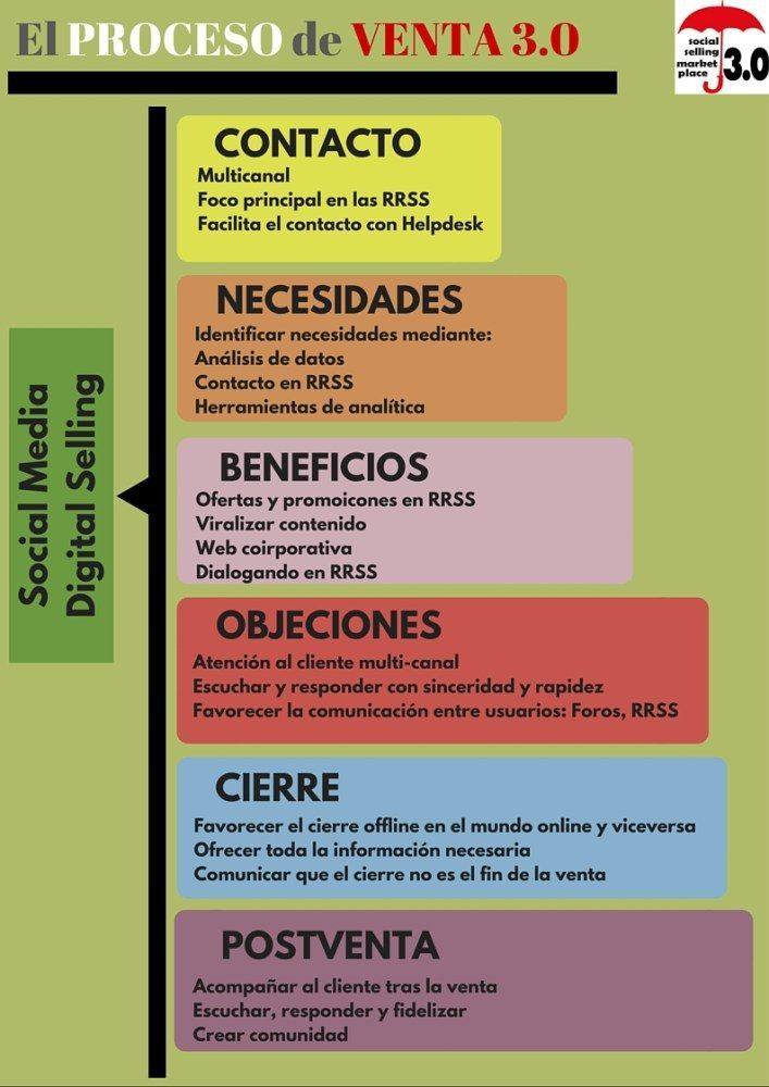 El Proceso De Venta 3 0 Infografia Infographic Marketing Tics Y Formación Marketing Digital Social Media Digital Marketing Marketing