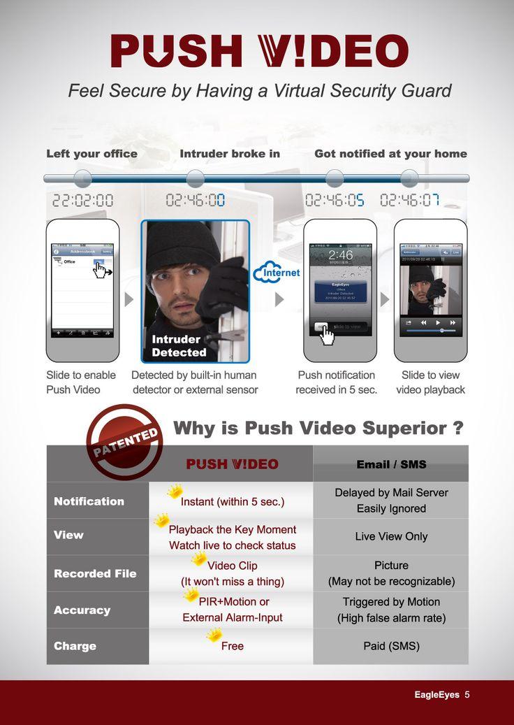 Comparison of Push Video vs. Push Notification