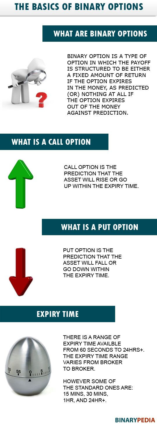the basics of binary options brokers