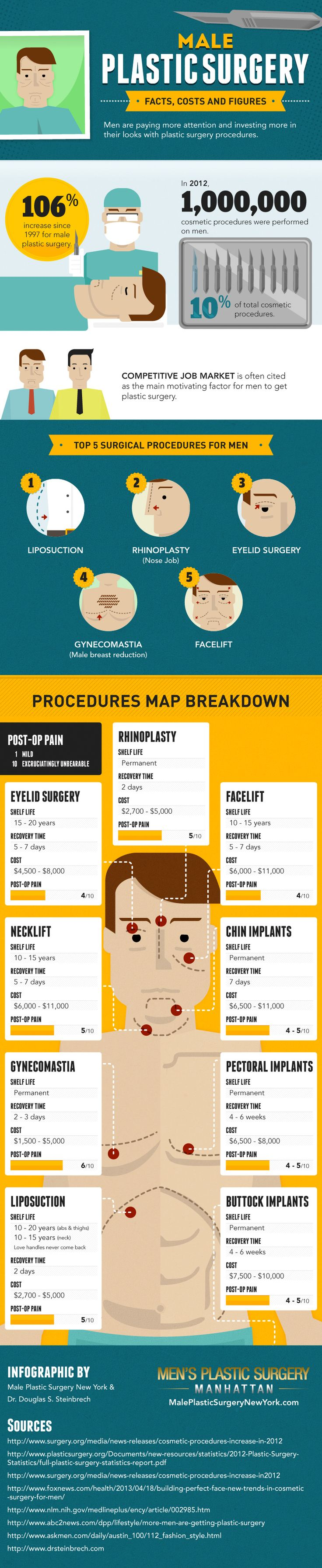 Male Plastic Surgery: Facts, Costs and Figures #Infographics — Lightscap3s.com