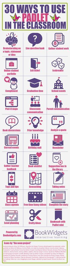30 creative ways to use Padlet in the classroom