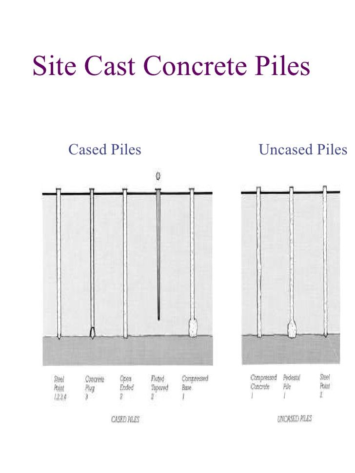 Sitecast concrete pile foundation google search for Foundation pilings