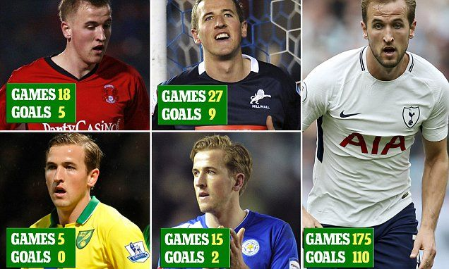 Harry Kane: From Leyton Orient to Real Madrid