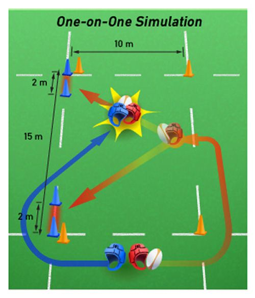 Rugby Tackle Drills: One on One SImulation More about Rugby Sport Stuff: Follow Rugby Drills on Tumblr!