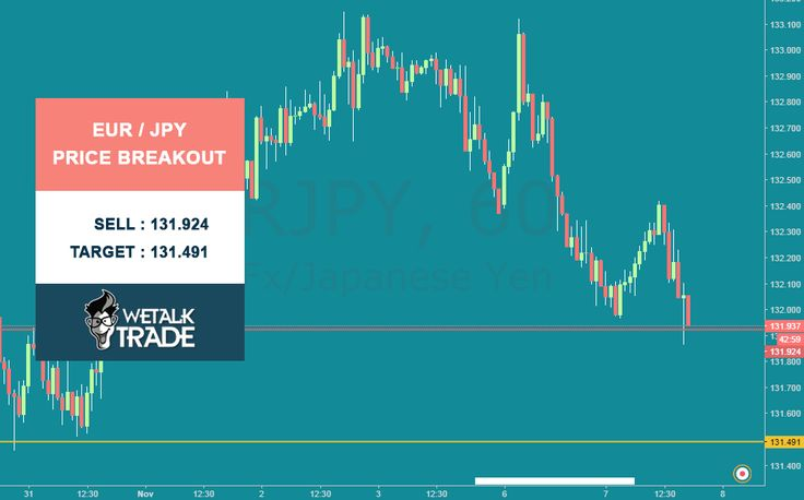 EUR/JPY Price Breakout. Sell : 131.924 Target : 131.491 Stop Loss : 132.424 #Wetalktrade #Forex #Trading #ForexSignals