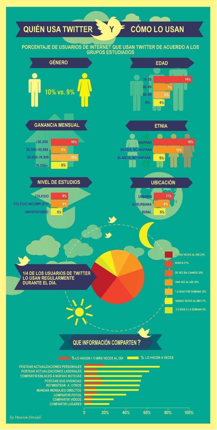 tu para que usas Twitter? Déjanos tu comentario más abajo Check out more video marketing strategies at: SemanticMastery.com