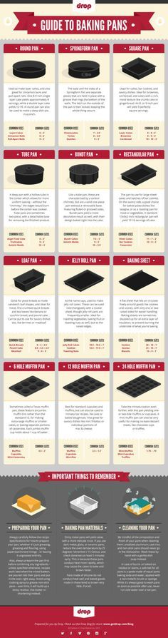 10 Super Helpful Charts Every Baker Needs to Pin: Baking Pans: So many baking pans, so little time. Here's how to sort 'em all out. See more at Get Drop.