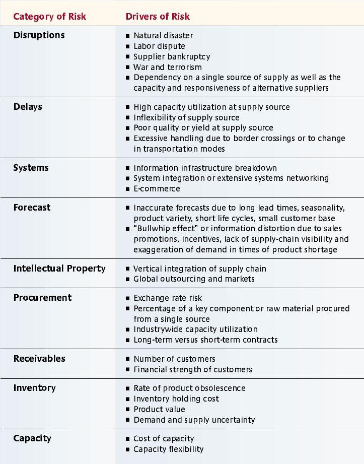 procurement case study sample