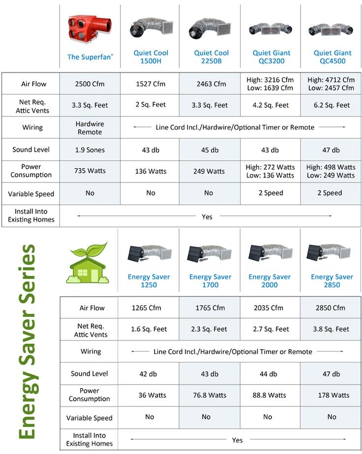 17 best Whole House Fan images on Pinterest Whole house fan - conduit fill chart