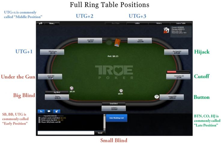 Shorthanded tables are tables with 6 or fewer players, also called 6max.Games at a full ring table is calmer and easy than at shorthanded tables, for which reason action-oriented players prefer the shorthanded tables so that they can play more hands.