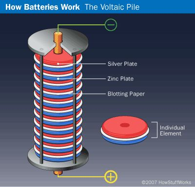 A Battery that Makes Cents: Making and testing a battery made out of coins!  Physics Project Idea - voltaic pile