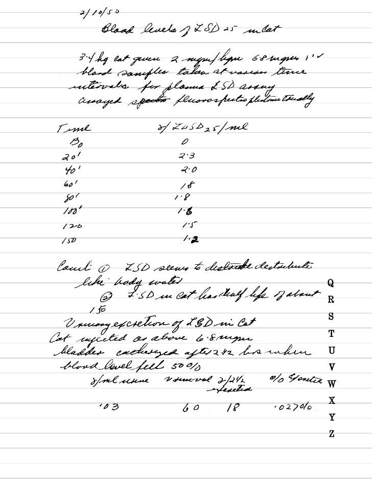 These lab notes were recorded while Axelrod worked on the rate of biotransformation of lysergic acid diethylamide (LSD) in cats. Blood Levels of LSD 25 in Cat (February 10, 1955)