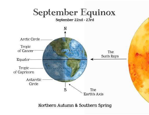Solstice Equinox School Room Printable Educational Art Etsy Solstice And Equinox School Room Balance Activities