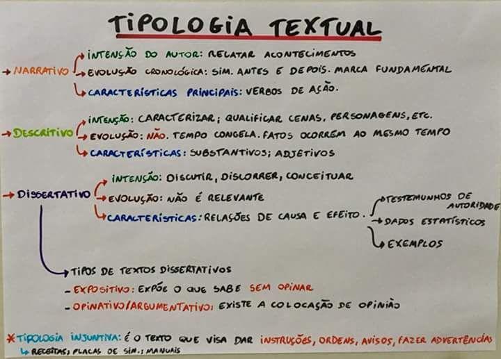 Tipologia textual | Concursos públicos | Mapa mental