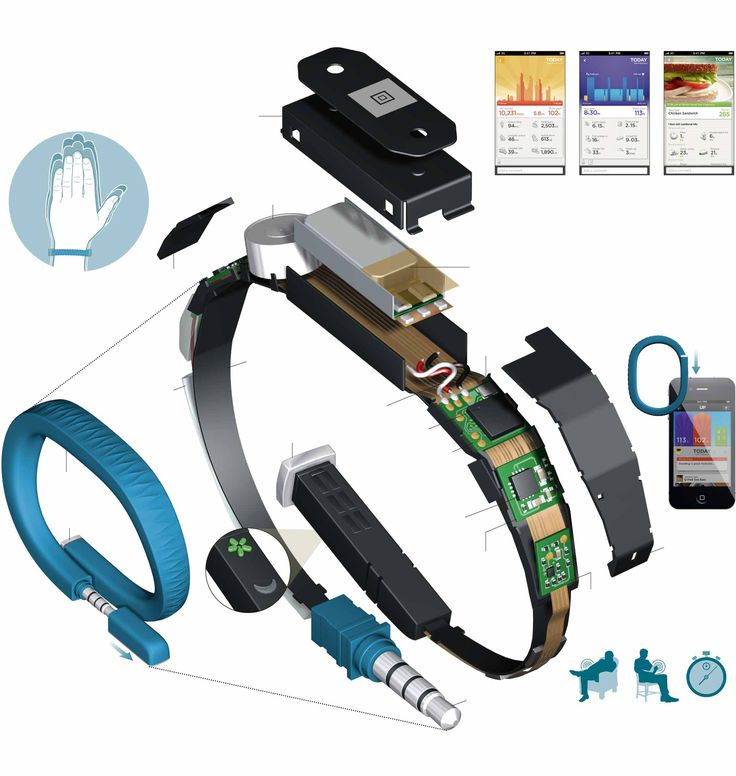 Love this! Inside a Smart Wristband - Exploded view of Jawbone's UP (from http://www.nytimes.com/interactive/2013/03/14/technology/personaltech/Walking-Jumping-and-Resting-for-the-Record.html?ref=technology&_r=0)
