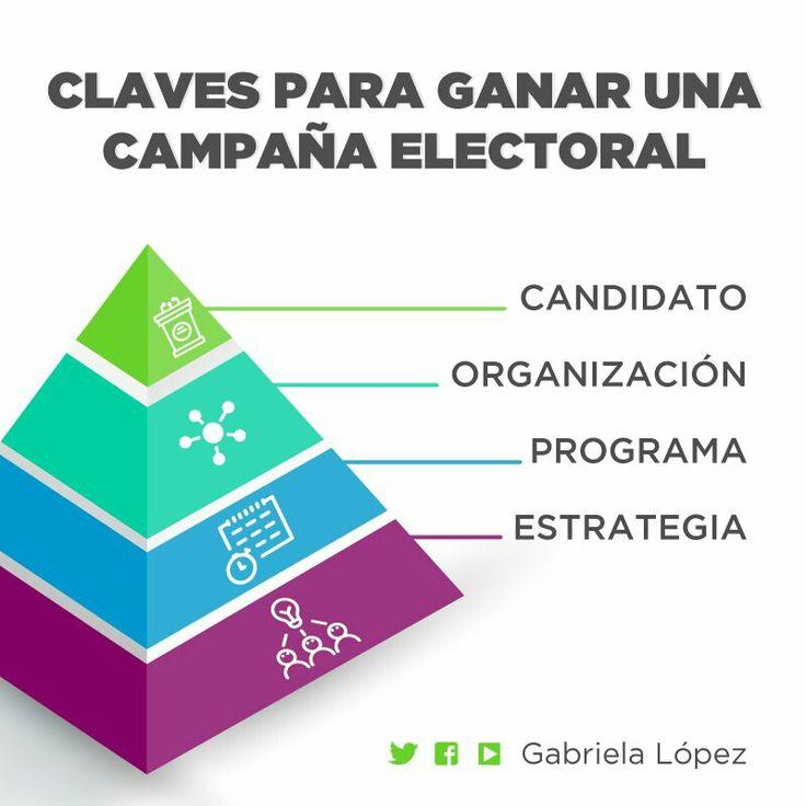 """Viernes de #politips  """"Claves para ganar una campaña electoral"""" por Gabriela López #Politica #Campaña"""