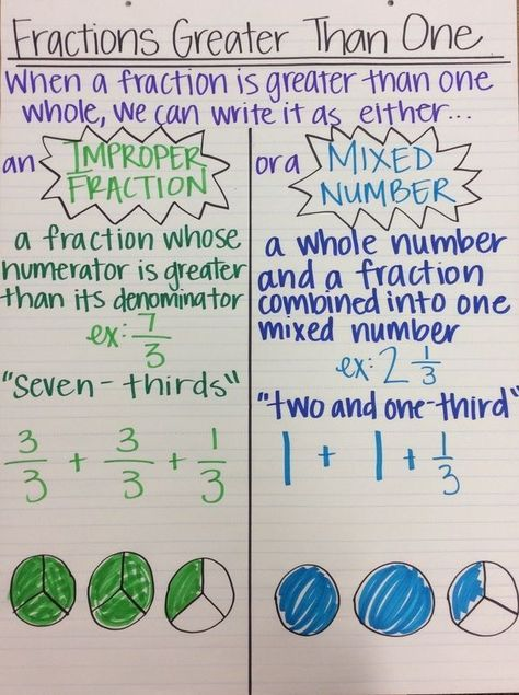 Fraction Anchor Chart- Improper Fractions and Mixed Numbers
