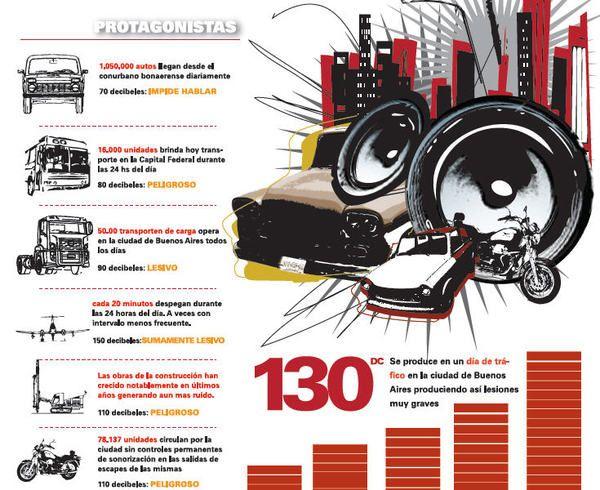 Infography contaminación auditiva / Noise Pollution by Lourdes Rossi, via Behance