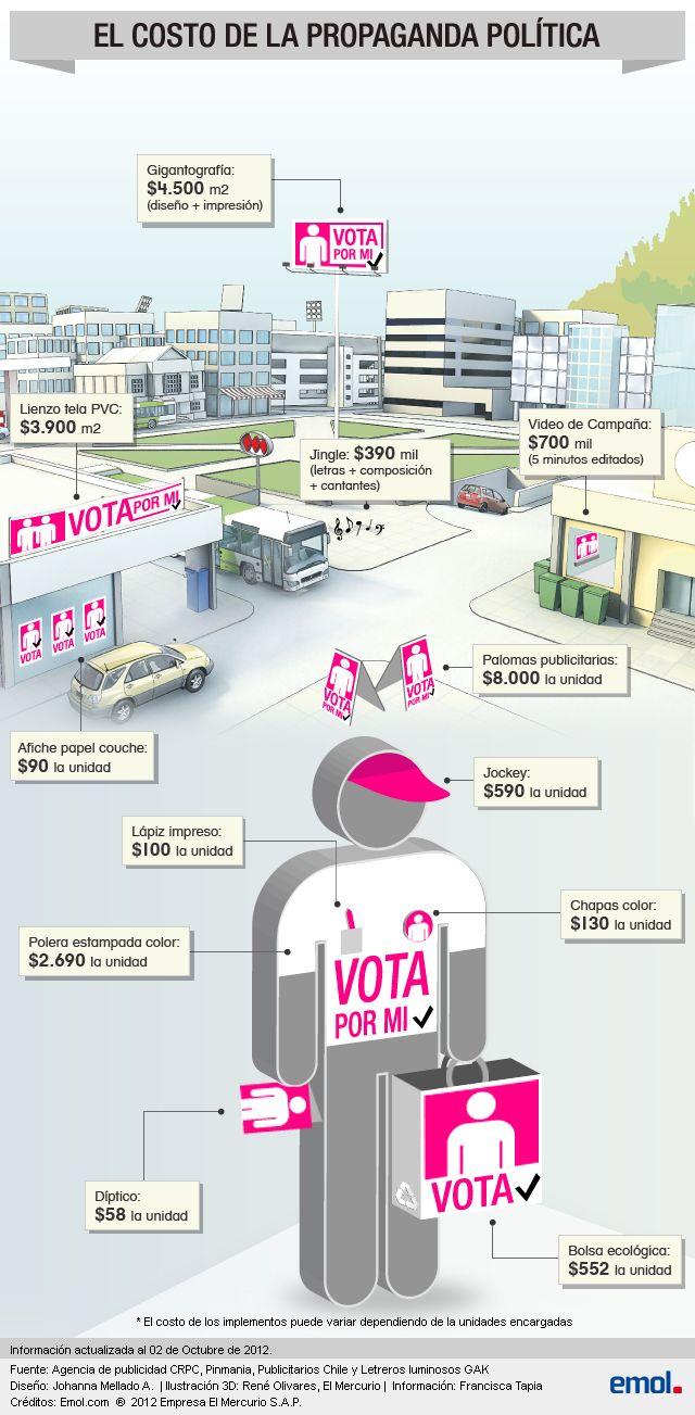 Infografía: Conoce el precio de la propaganda política más utilizada por los candidatos | Emol.com