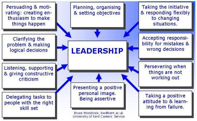 The following exercise will ask you 50 questions about your leadership style, and then give you an idea of your typical styles.     If you are still a student you might like to answer the questions as you would if you were a manager in an organisation, rather than the way you would if, for example, you were president of a student society where the leadership style is more casual than that in most work environments.