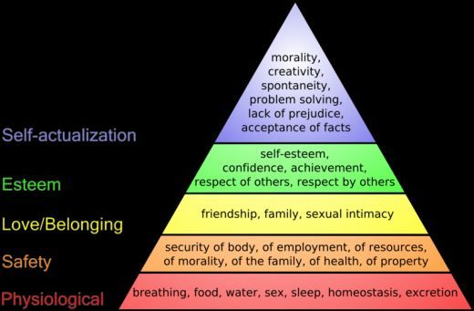 Psychology 101, Humanistic Psychology!