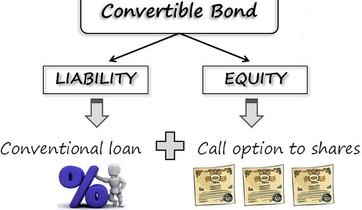 Warrants vs Convertible Bonds:http://www.bbalectures.com/warrants-vs-convertible-bonds/