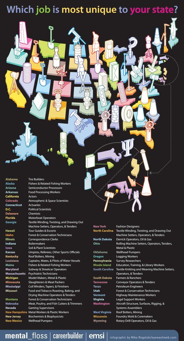 Which Job Is Most Unique to Your State? | Mental Floss