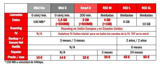 MasQmoviles En próximos días, Vodafone renovará las tarifas en su catálogo (aquí algunos detalles)